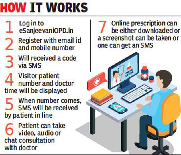 Digital India's big win is succeeding 'e-Sanjeevani' tele medicine service